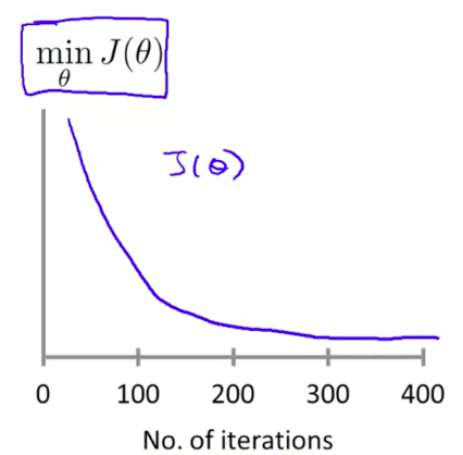 Number of iterations vs. Cost